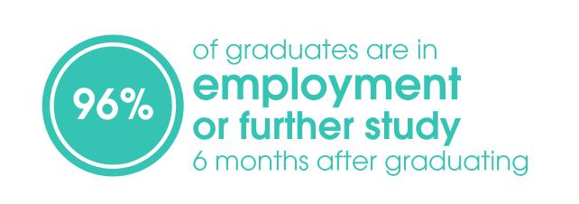 Graduate employment stat